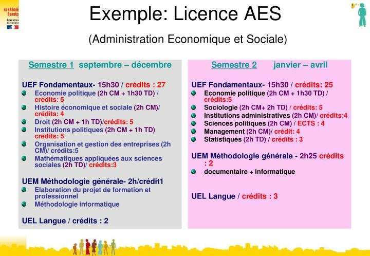 Exemple: Licence AES