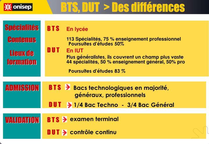 BTS, DUT  > Des différences