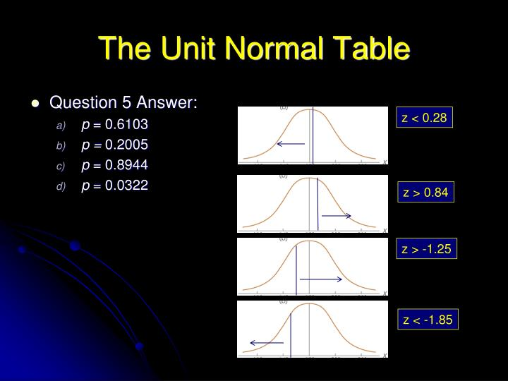 The Unit Normal Table