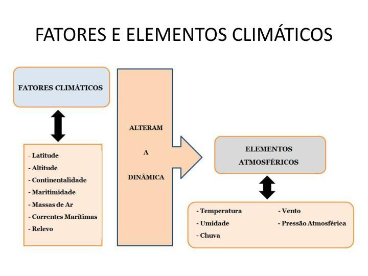 FATORES E ELEMENTOS CLIMÁTICOS