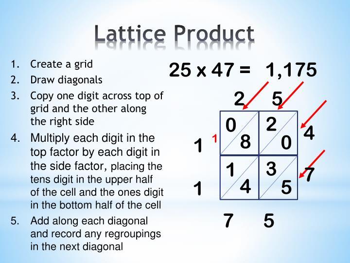 Lattice Product