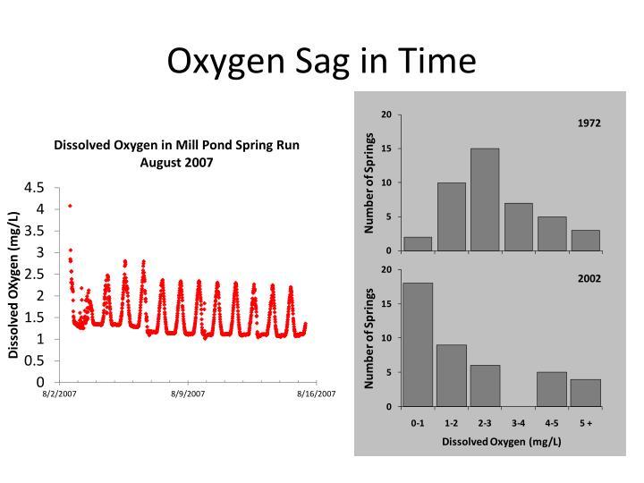 Oxygen Sag in Time