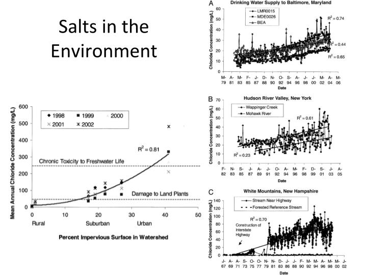 Salts in the Environment