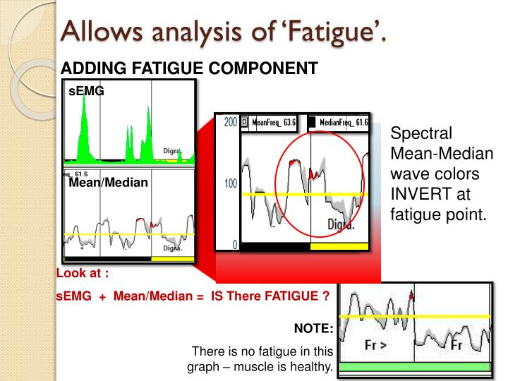 Allows analysis of 'Fatigue'.