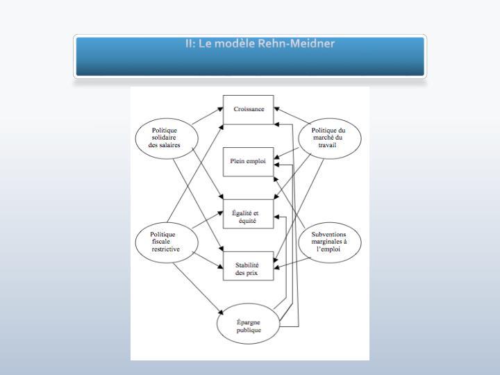 II: Le modèle Rehn-Meidner