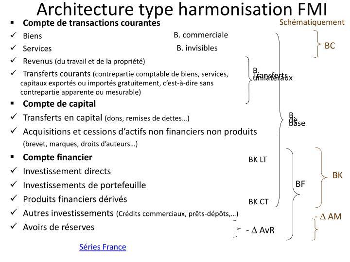 Architecture type harmonisation FMI