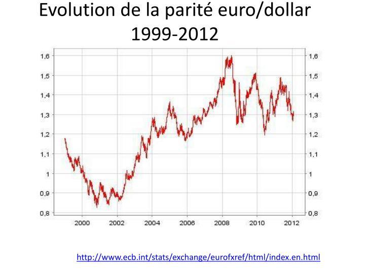 Evolution de la parité euro/dollar 1999-2012