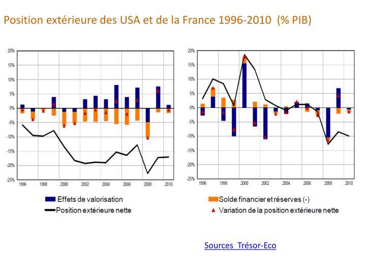 Position extérieure des USA et de la France 1996-2010  (% PIB)