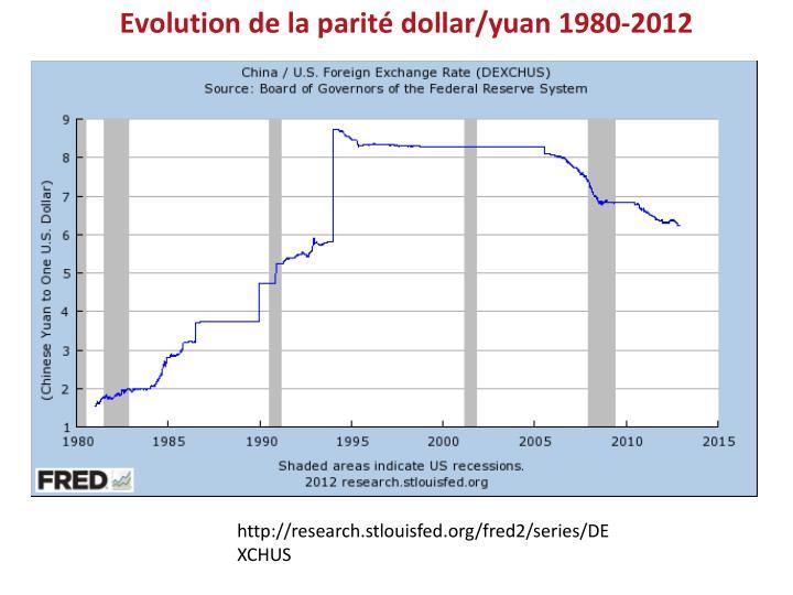 Evolution de la parité dollar/yuan 1980-2012