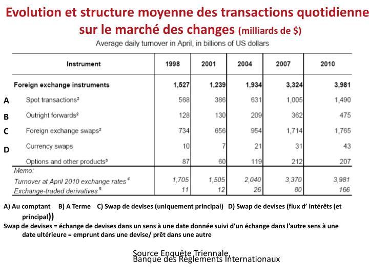 Evolution et structure moyenne des transactions quotidiennes sur le marché des changes