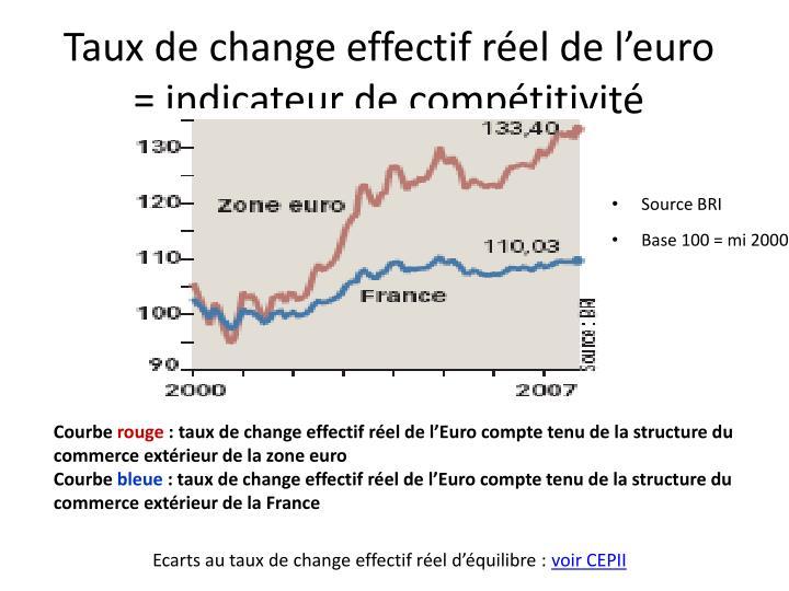 Taux de change effectif réel de l'euro