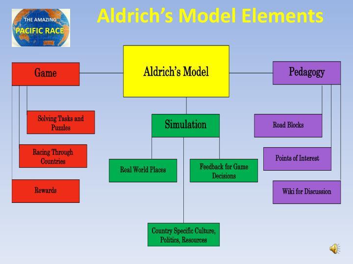Aldrich's Model Elements