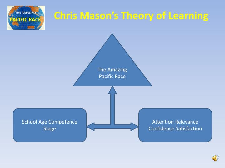 Chris Mason's Theory of Learning
