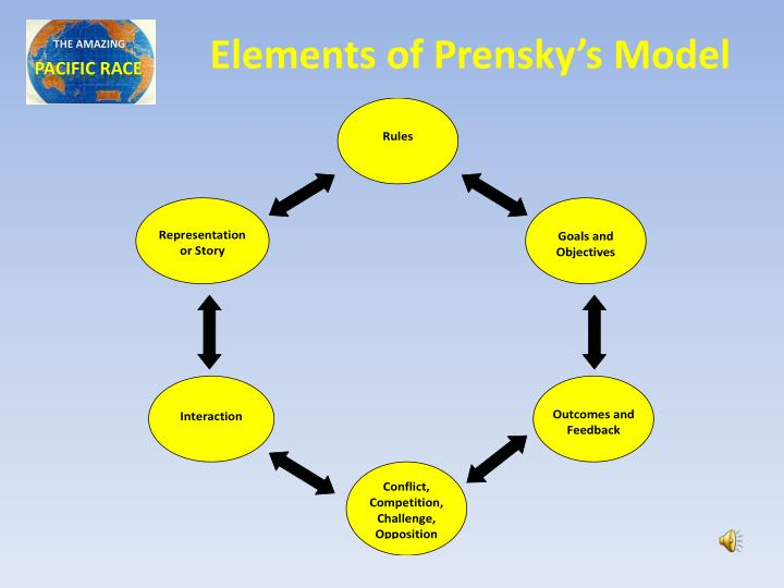 Elements of Prensky's Model