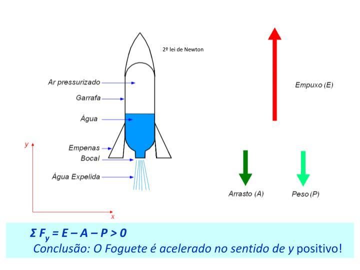 2º lei de Newton