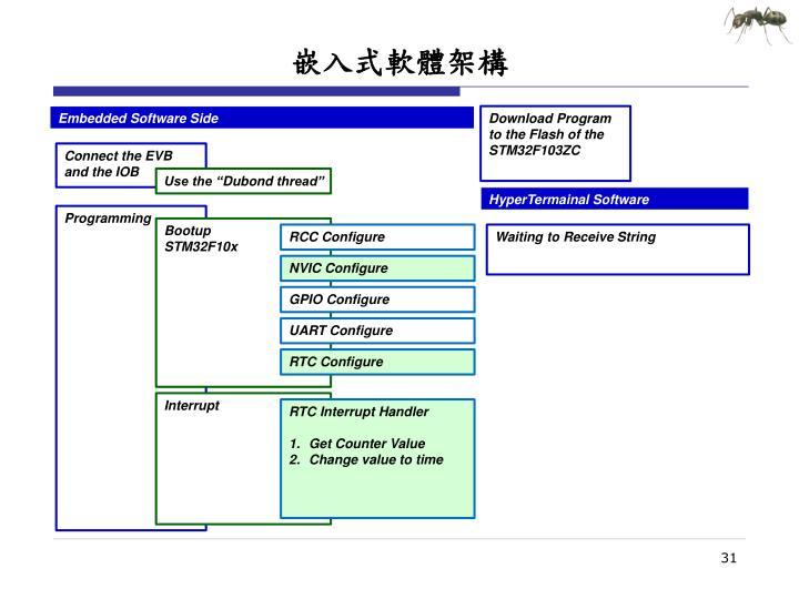 嵌入式軟體架構