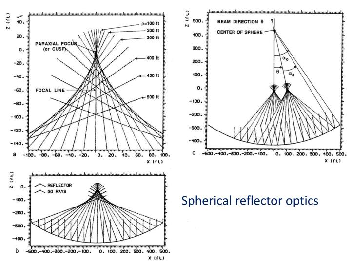 Spherical reflector optics