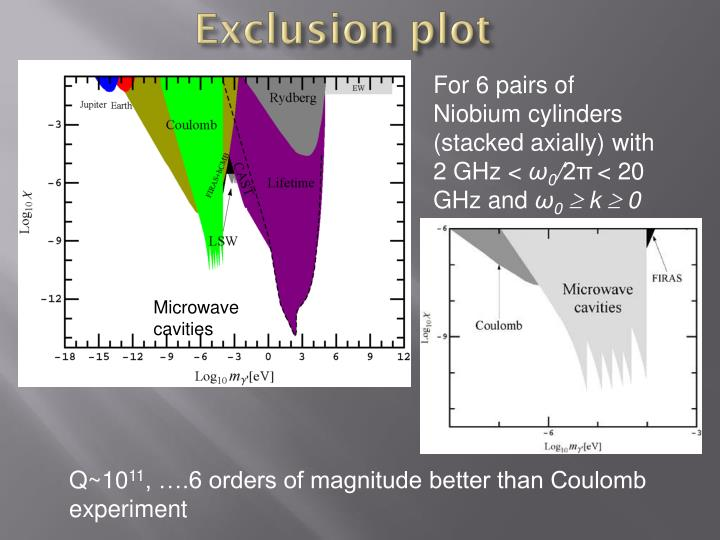 Exclusion plot