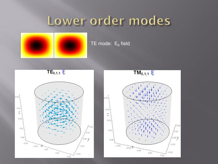 Lower order modes