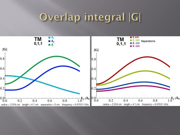 Overlap integral |G|