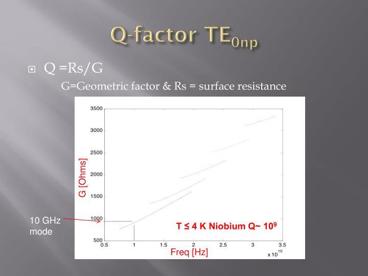 Q-factor TE