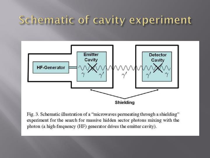 Schematic of cavity experiment