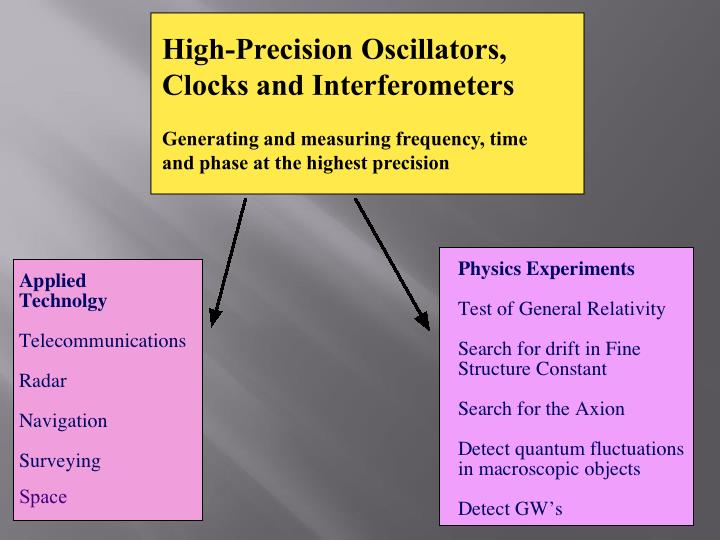 High-Precision Oscillators,