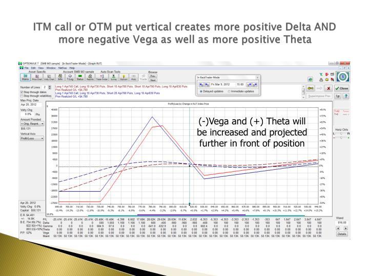 Options trading negative delta