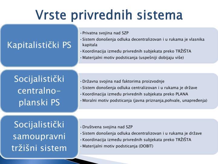 Vrste privrednih sistema