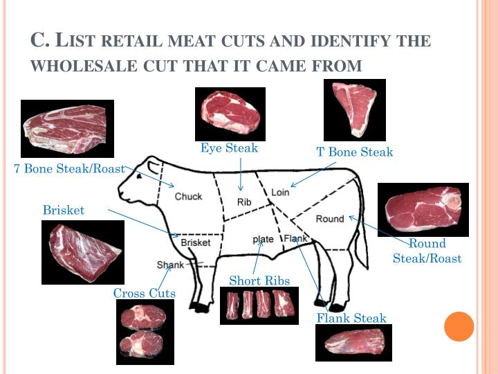 C. List retail meat cuts and identify the wholesale cut that it came