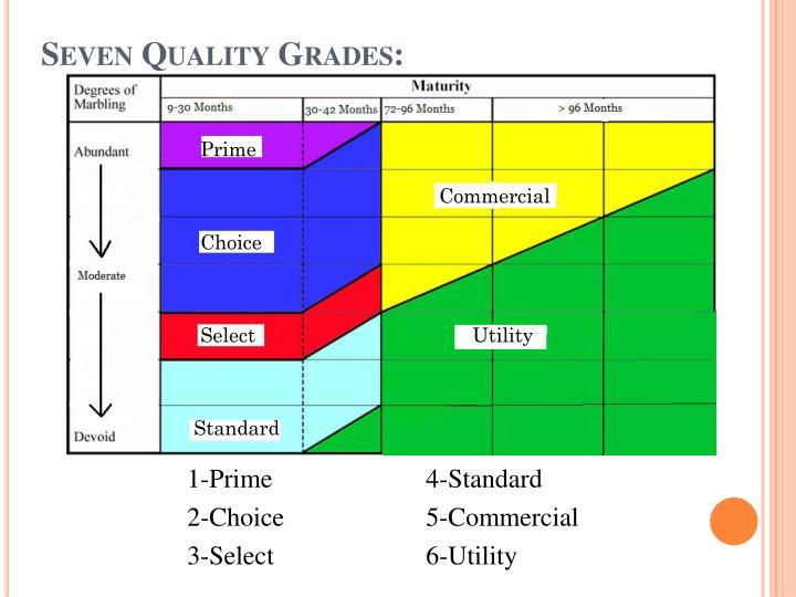 Seven Quality Grades: