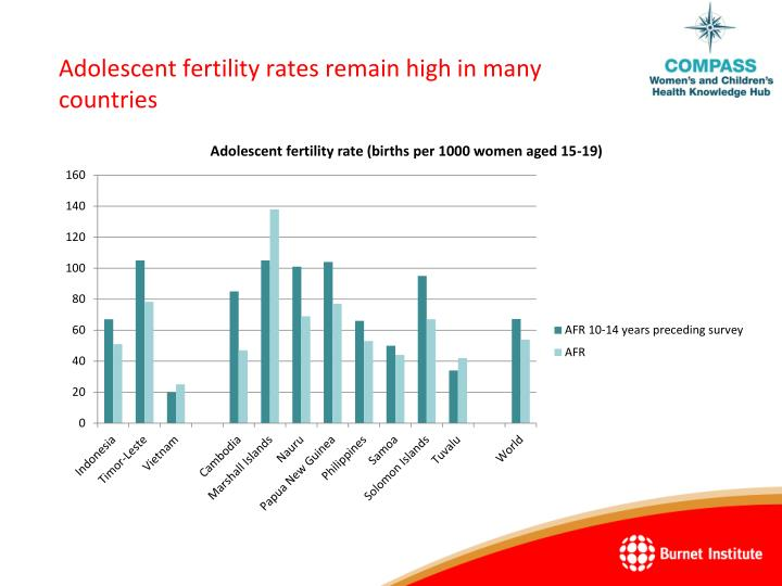 Adolescent fertility rates remain high in many countries