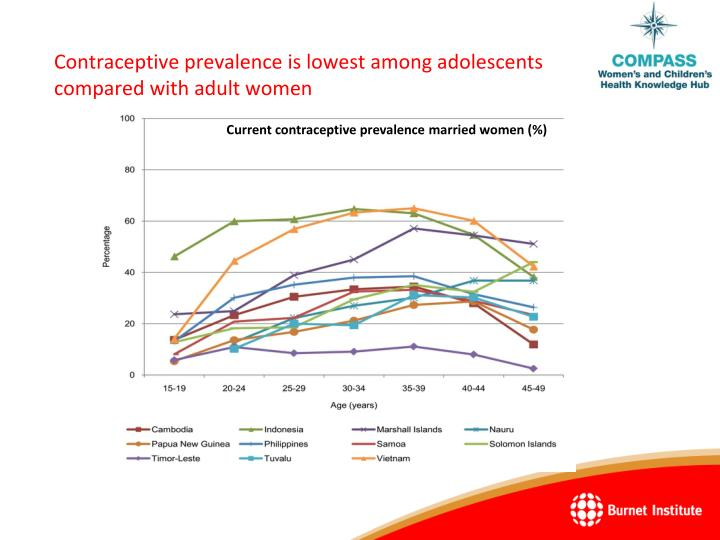Contraceptive prevalence is lowest among adolescents compared with adult women