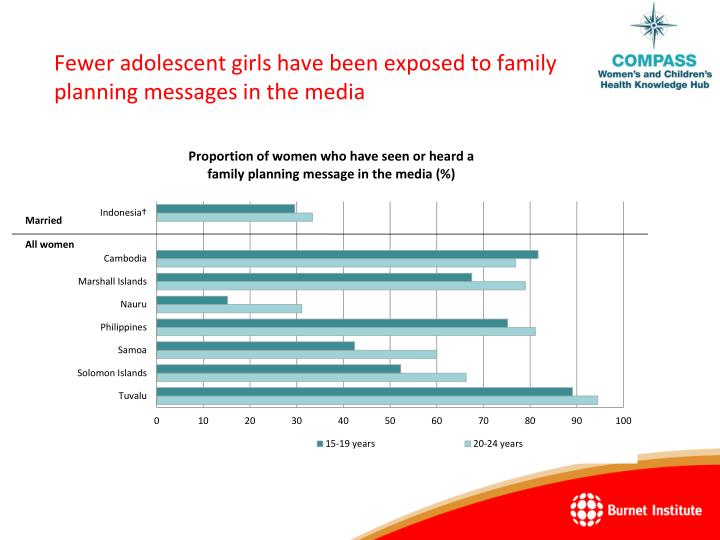 Fewer adolescent girls have been exposed to family planning messages in the media