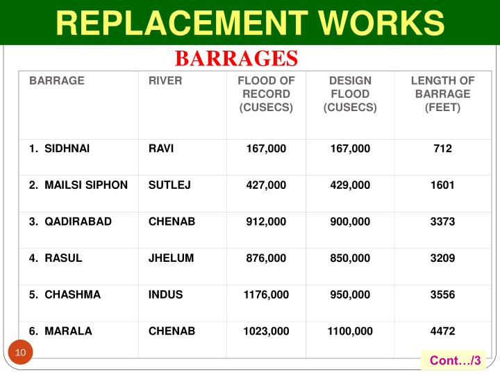 REPLACEMENT WORKS
