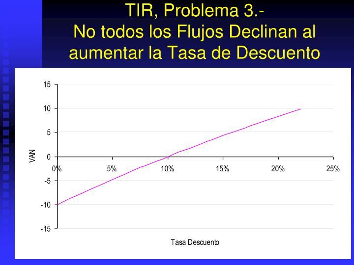 TIR, Problema 3.-