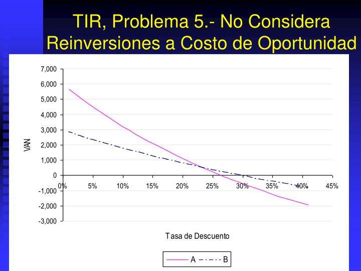 TIR, Problema 5.-