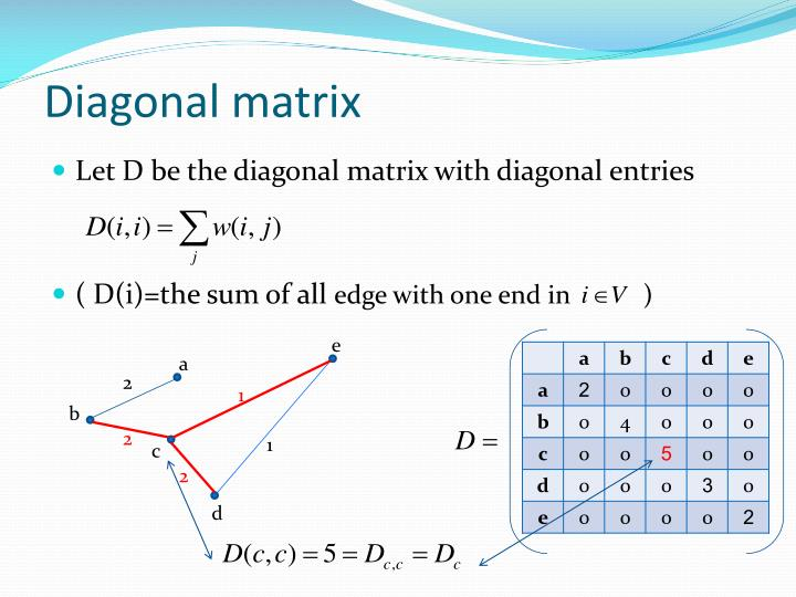 Diagonal matrix