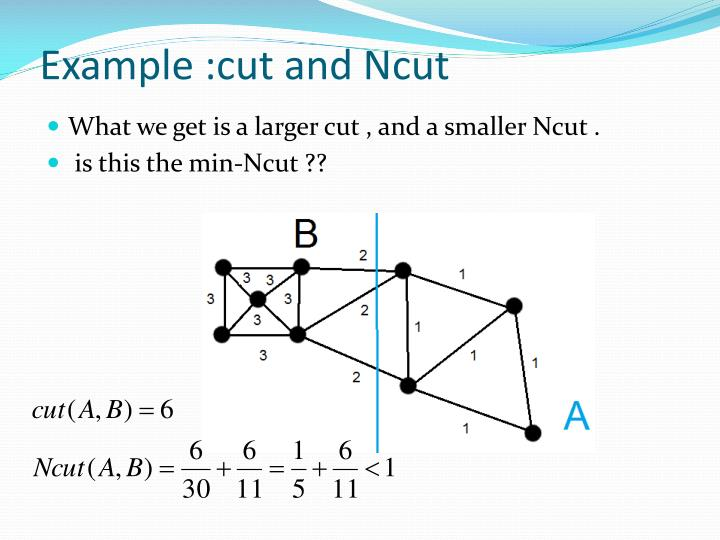 Example :cut and