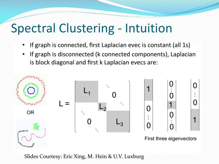 Spectral Clustering - Intuition