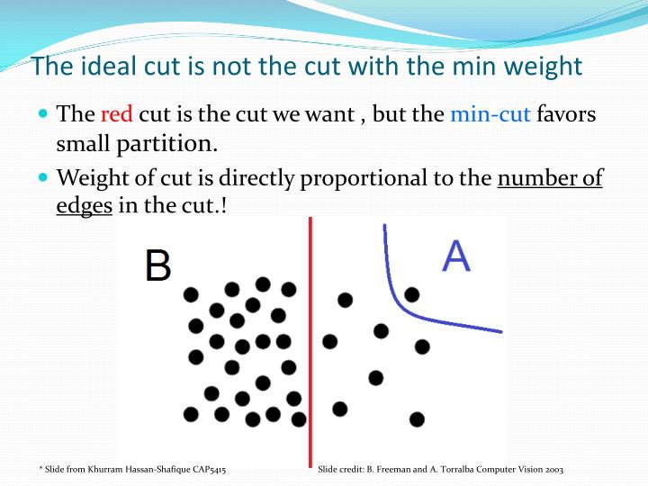 The ideal cut is not the cut with the min weight