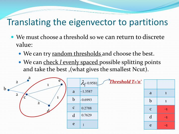 Translating the eigenvector to partitions