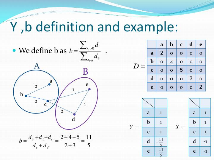 Y ,b definition and example: