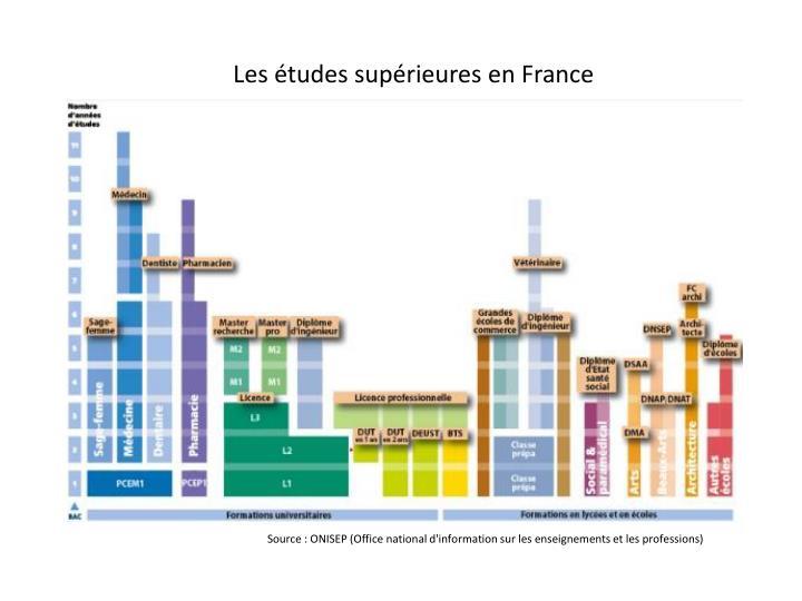 Les études supérieures en France