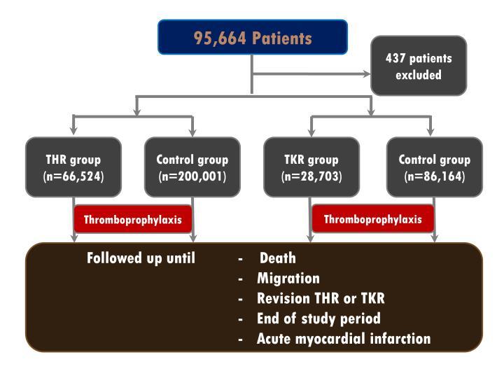 95,664 Patients