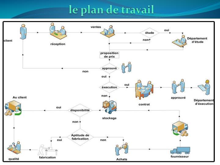 le plan de travail