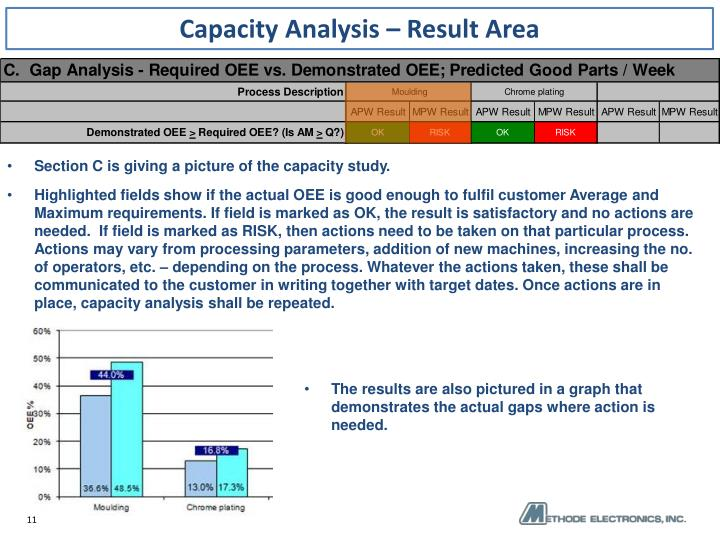Capacity Analysis – Result Area