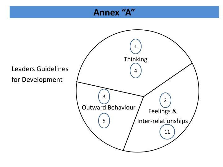 """Annex """"A"""""""