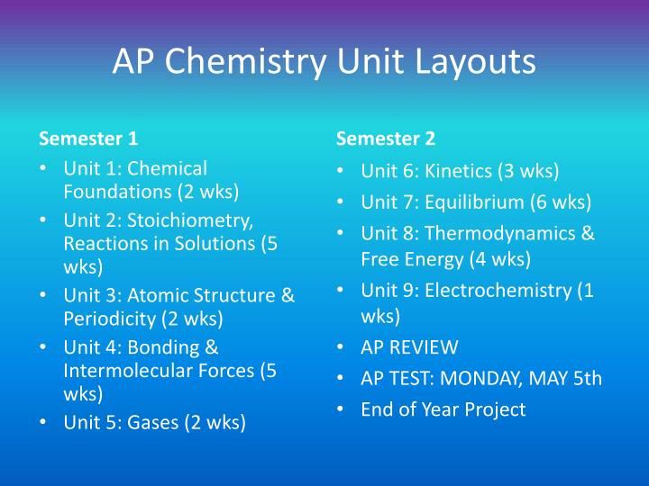AP Chemistry Unit Layouts