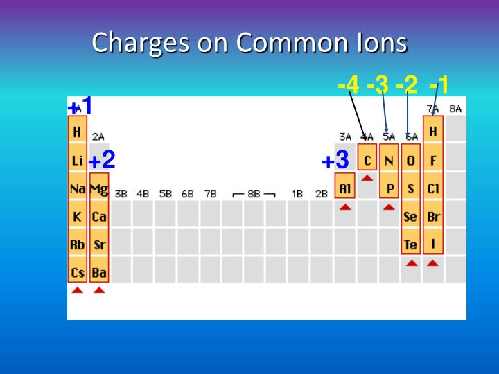 Charges on Common Ions